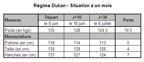 Régime Dukan - Bilan à J+30