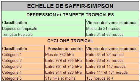 Echelle de Saffir-Simpson
