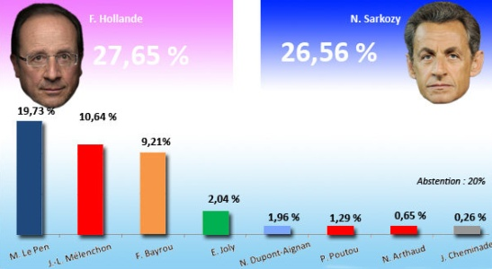 Présientielles 2012 - 1er tour