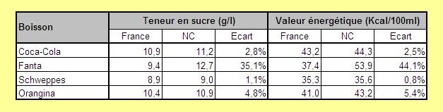 Sodas France et NC